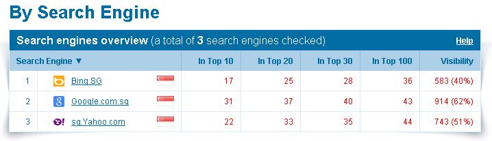 niche site ranking in search engine