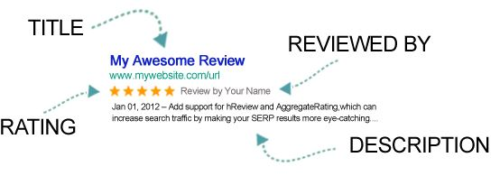 Author hReview WordPress Plugin Review