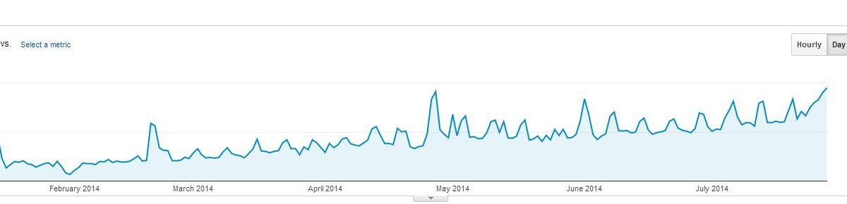 Authority Site Experiment – A Mistake caused me to lose 500 visitors per day