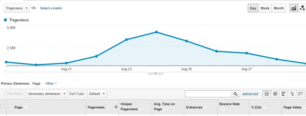 How My Authority Site Broke a 5000 Visitors Record