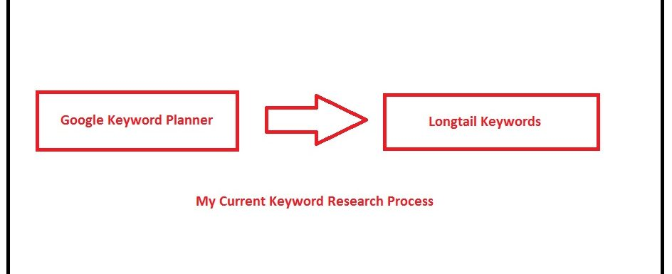 Case Study – Keyword Research For Penguin Penalized Site