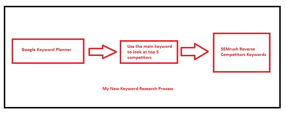 Reverse Keyword Research Process