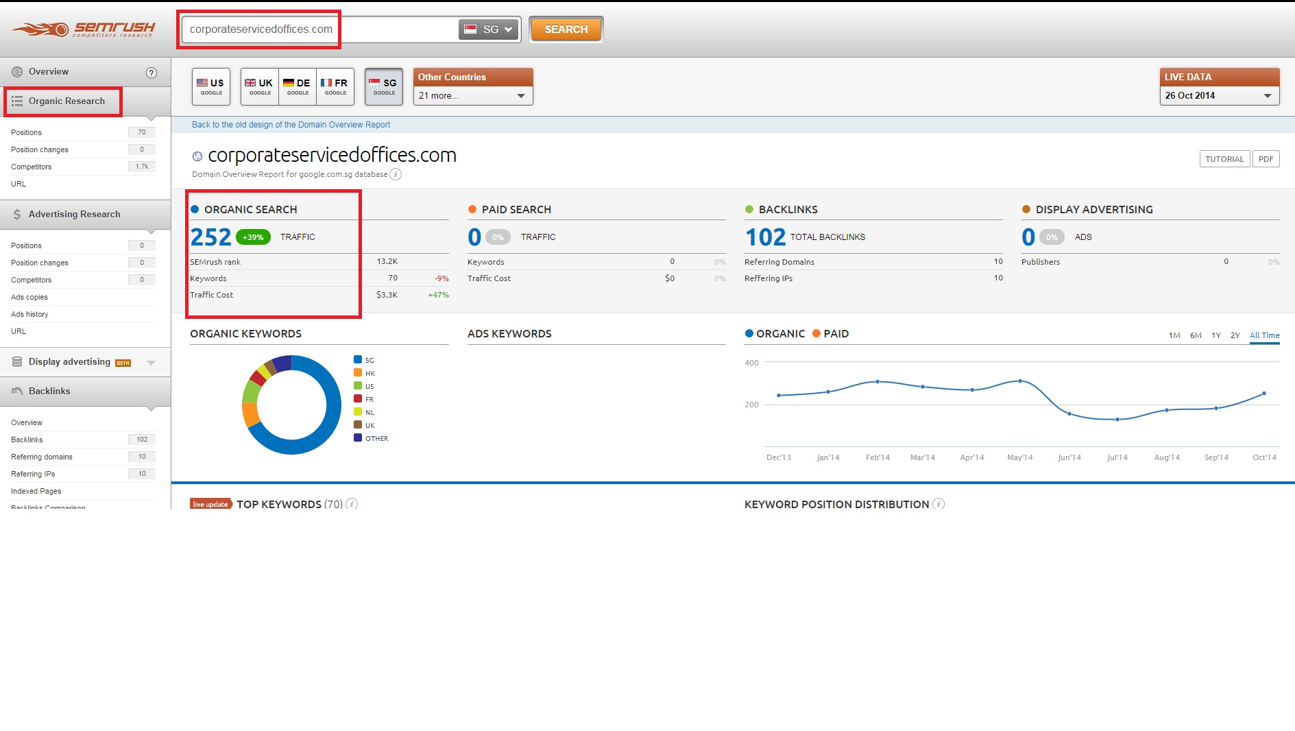 semrush example