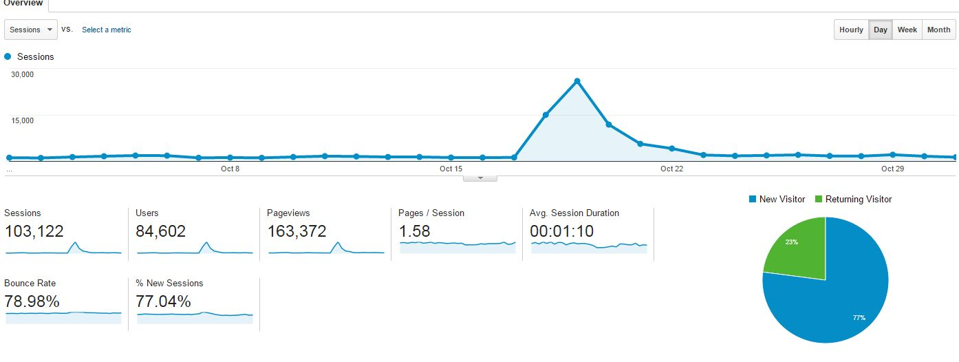 Authority Site 100k Visitors In a Month