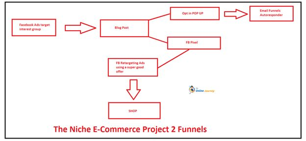 Welcome to The Niche E-Commerce Project 2 Update